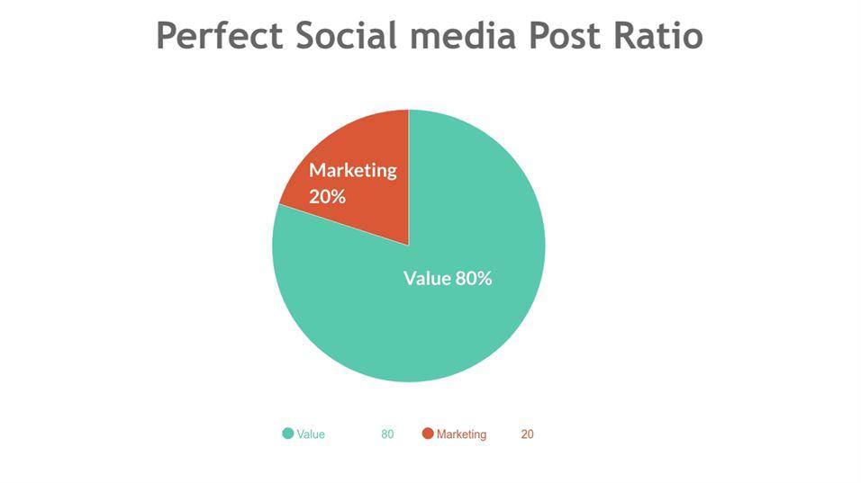 Social media post ratio
