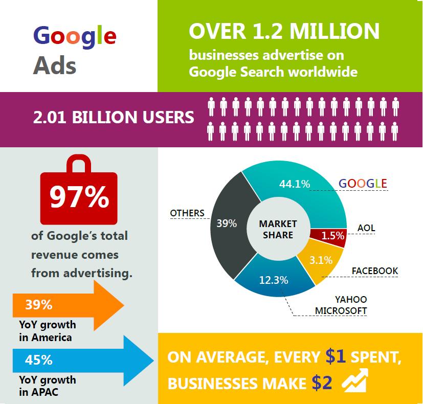 Google ads market share